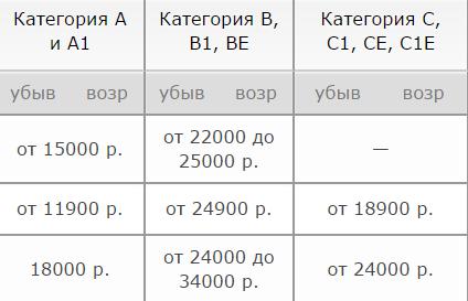Цены на занятия в автошколах
