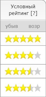 Рейтинг автошкол